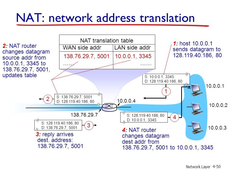 Network Layer 4-50 10.0.0.1 10.0.0.2 10.0.0.3 S: 10.0.0.1, 3345 D: 128.119.40.186, 80 1 10.0.0.4 138.76.29.7 1: host 10.0.0.1 sends datagram to 128.11