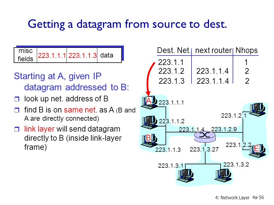 4: Network Layer 4a-56 Getting a datagram from source to dest.