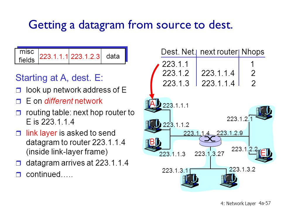 4: Network Layer 4a-57 Getting a datagram from source to dest.
