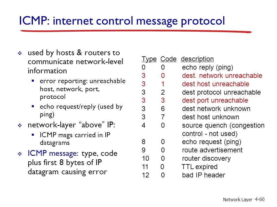 Network Layer 4-60 ICMP: internet control message protocol  used by hosts & routers to communicate network-level information  error reporting: unrea