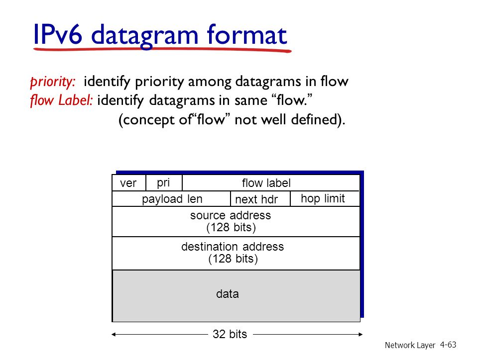 Network Layer 4-63 IPv6 datagram format priority: identify priority among datagrams in flow flow Label: identify datagrams in same flow. (concept of flow not well defined).
