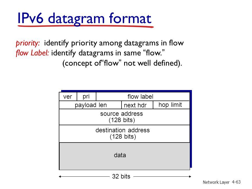"""Network Layer 4-63 IPv6 datagram format priority: identify priority among datagrams in flow flow Label: identify datagrams in same """"flow."""" (concept of"""