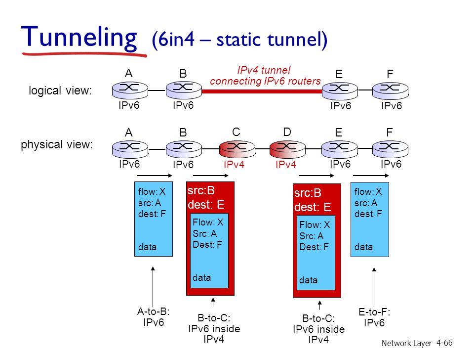 Network Layer 4-66 flow: X src: A dest: F data A-to-B: IPv6 Flow: X Src: A Dest: F data src:B dest: E B-to-C: IPv6 inside IPv4 E-to-F: IPv6 flow: X sr