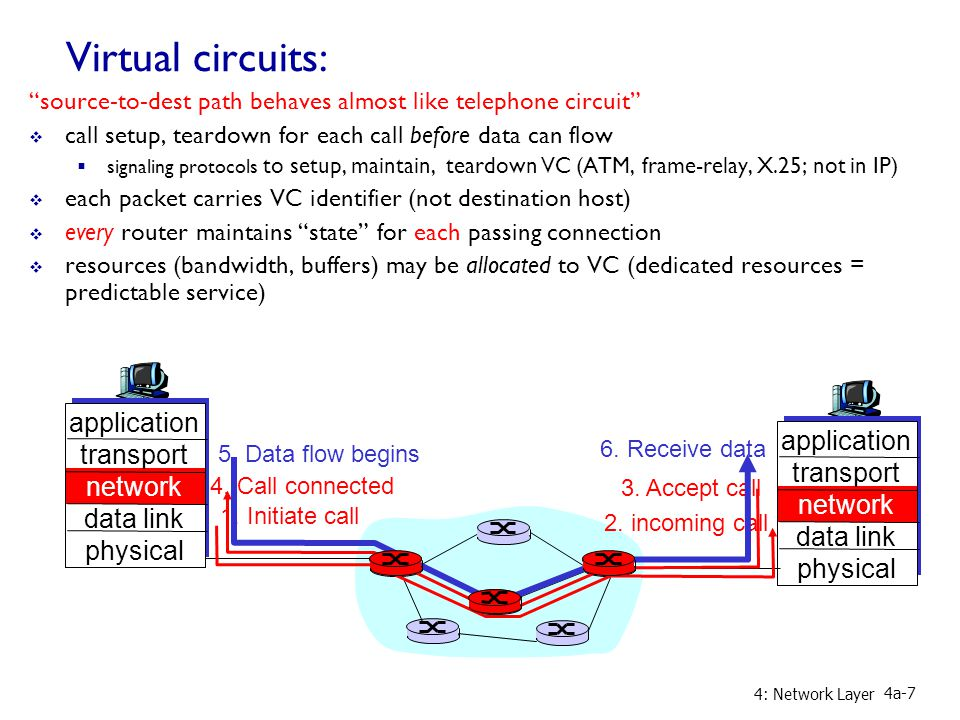 4: Network Layer 4a-7 Virtual circuits: source-to-dest path behaves almost like telephone circuit  call setup, teardown for each call before data can flow  signaling protocols to setup, maintain, teardown VC (ATM, frame-relay, X.25; not in IP)  each packet carries VC identifier (not destination host)  every router maintains state for each passing connection  resources (bandwidth, buffers) may be allocated to VC (dedicated resources = predictable service) application transport network data link physical application transport network data link physical 1.