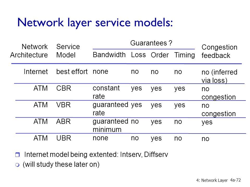 4: Network Layer 4a-72 Network layer service models: Network Architecture Internet ATM Service Model best effort CBR VBR ABR UBR Bandwidth none consta