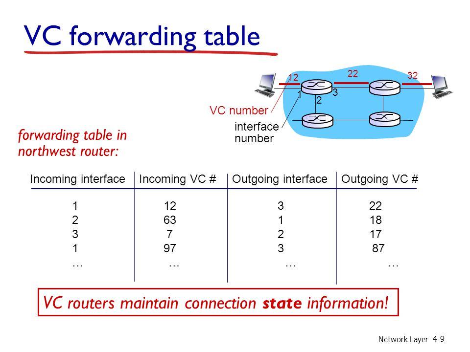 Network Layer 4-30 ver length 32 bits 16-bit identifier header checksum time to live 32 bit source IP address head.