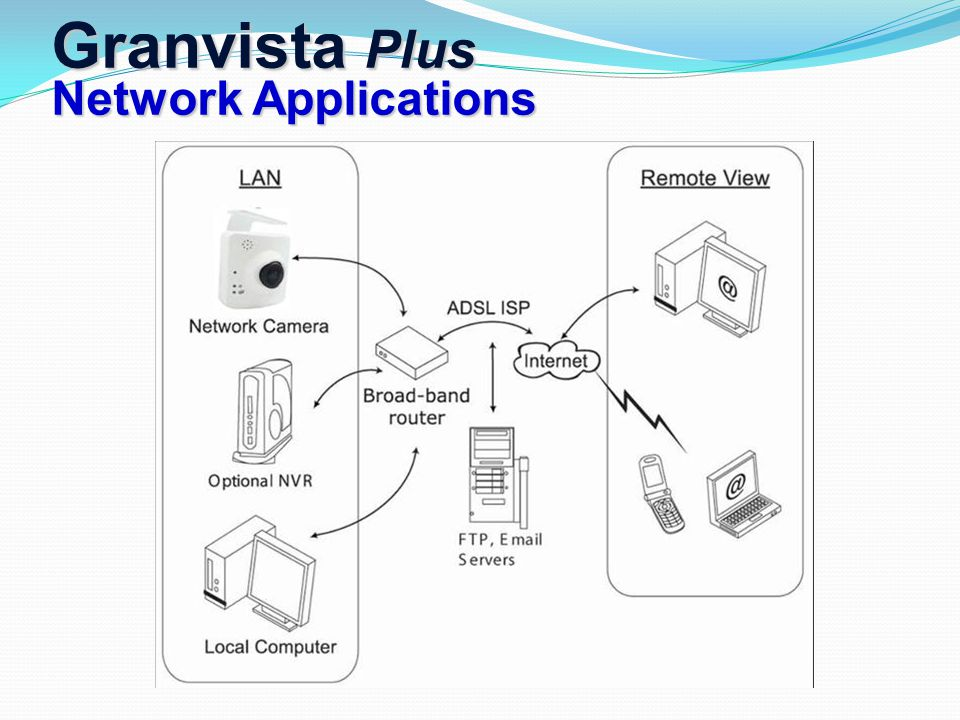 Granvista Plus Network Applications