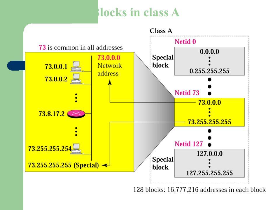 Figure 4-7 Blocks in class A
