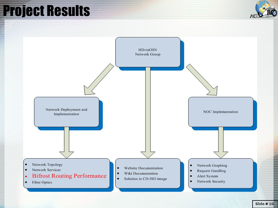 Project Results Slide # 10