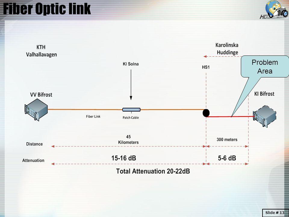 Fiber Optic link Problem Area Slide # 13