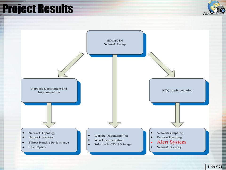 Project Results Slide # 21