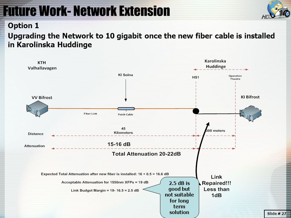 Future Work- Network Extension Option 1 Upgrading the Network to 10 gigabit once the new fiber cable is installed in Karolinska Huddinge 2.5 dB is good but not suitable for long term solution Slide # 27