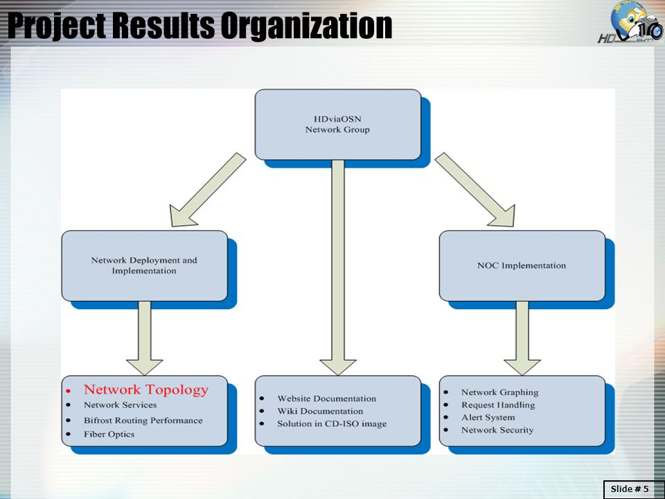 Project Results Organization Slide # 5