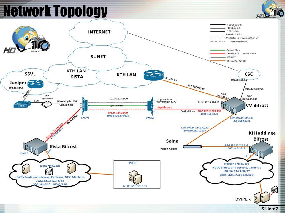 Network Topology Slide # 7