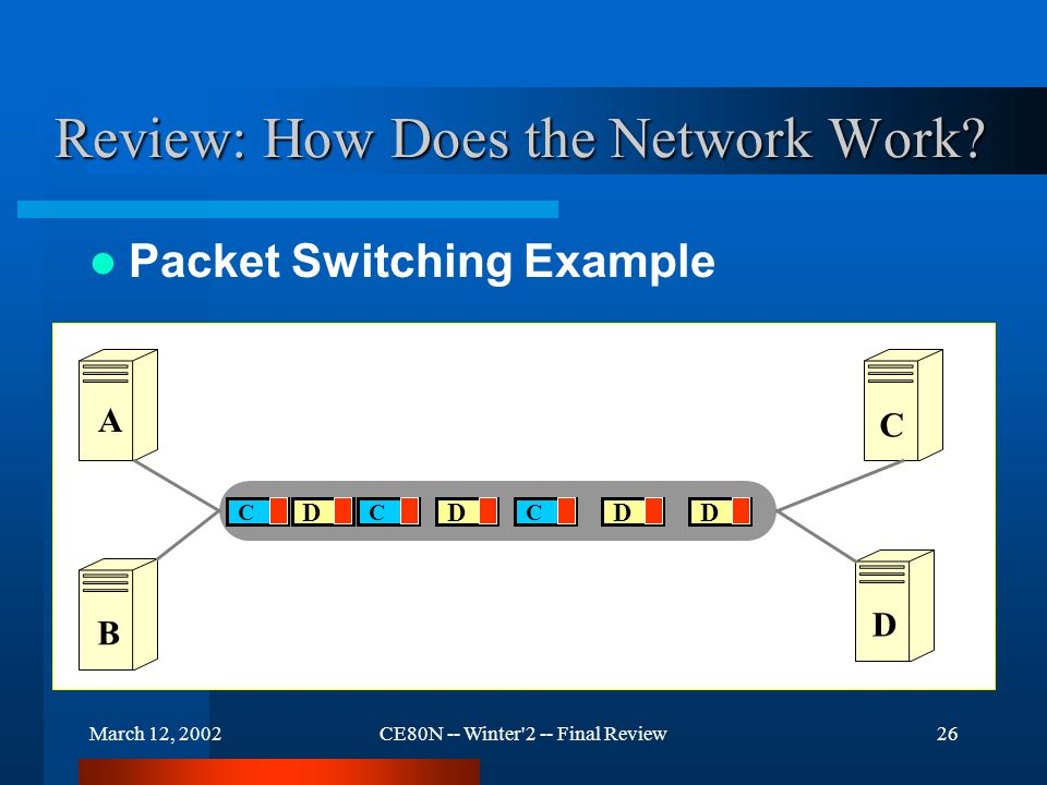 March 12, 2002CE80N -- Winter 2 -- Final Review26 Review: How Does the Network Work.