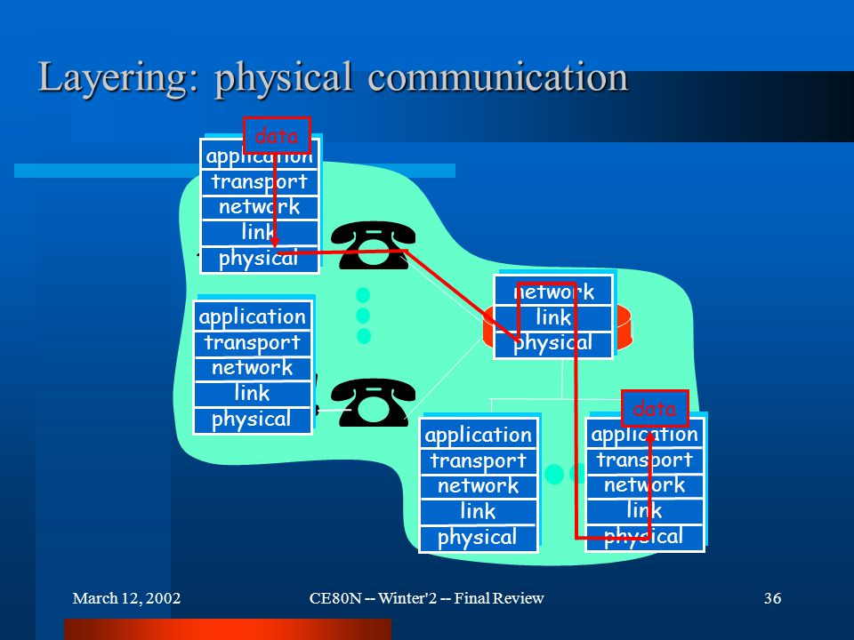 March 12, 2002CE80N -- Winter 2 -- Final Review36 Layering: physical communication application transport network link physical application transport network link physical application transport network link physical application transport network link physical network link physical data