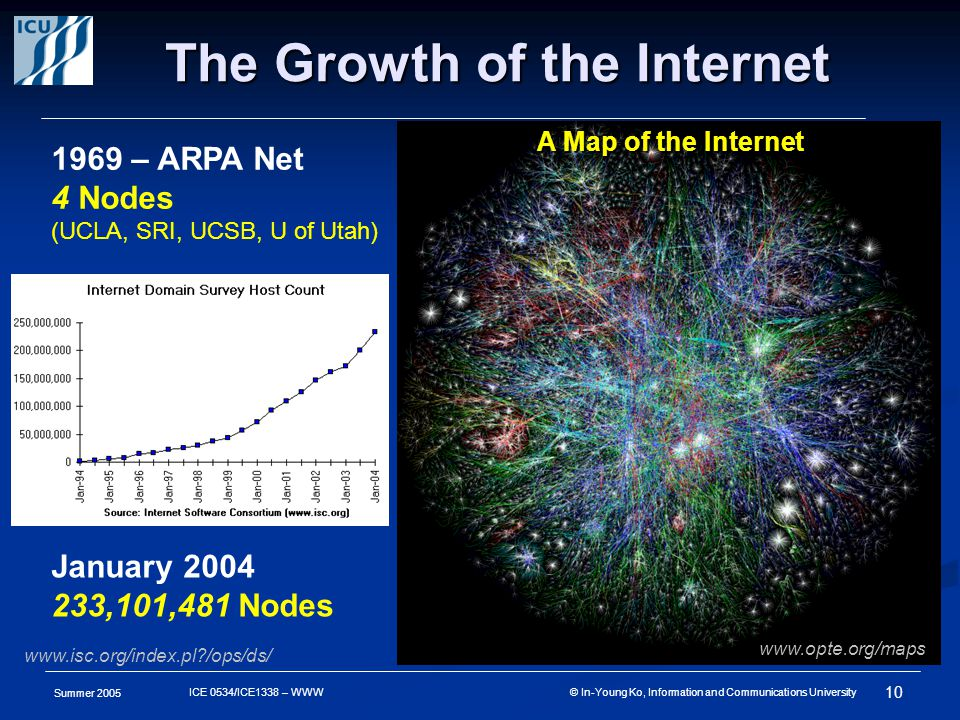 Summer 2005 10 ICE 0534/ICE1338 – WWW © In-Young Ko, Information and Communications University The Growth of the Internet 1969 – ARPA Net 4 Nodes (UCLA, SRI, UCSB, U of Utah) www.opte.org/maps A Map of the Internet A Map of the Internet January 2004 233,101,481 Nodes www.isc.org/index.pl /ops/ds/