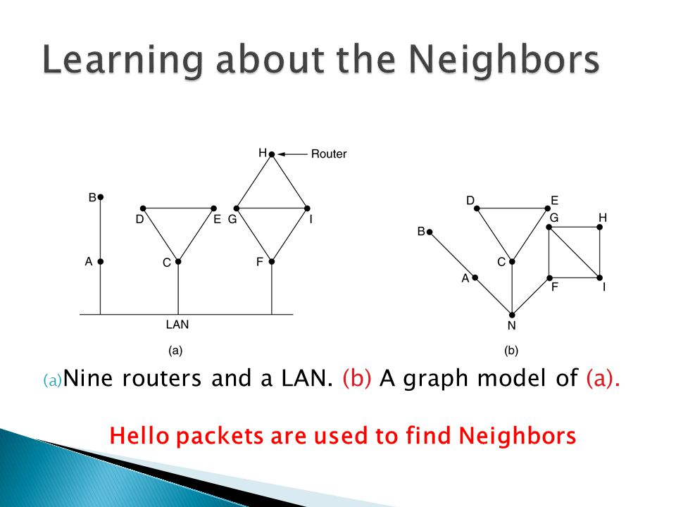 (a) Nine routers and a LAN. (b) A graph model of (a). Hello packets are used to find Neighbors