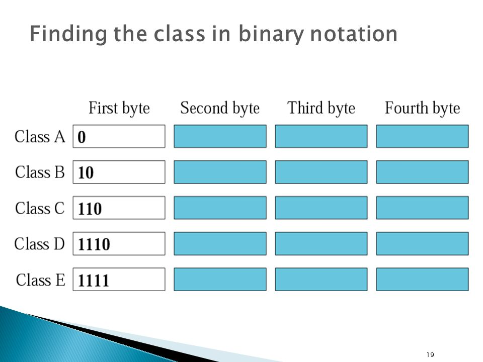 19 Finding the class in binary notation
