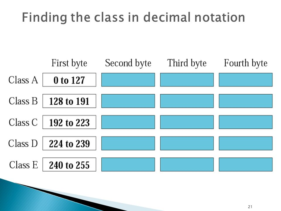 21 Finding the class in decimal notation