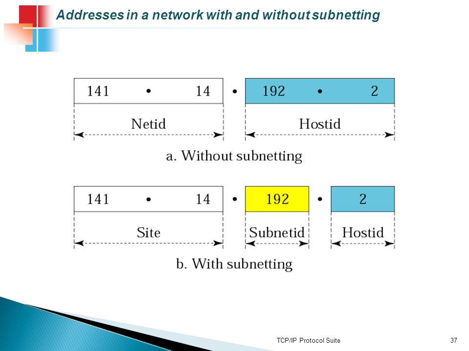 TCP/IP Protocol Suite37 Addresses in a network with and without subnetting