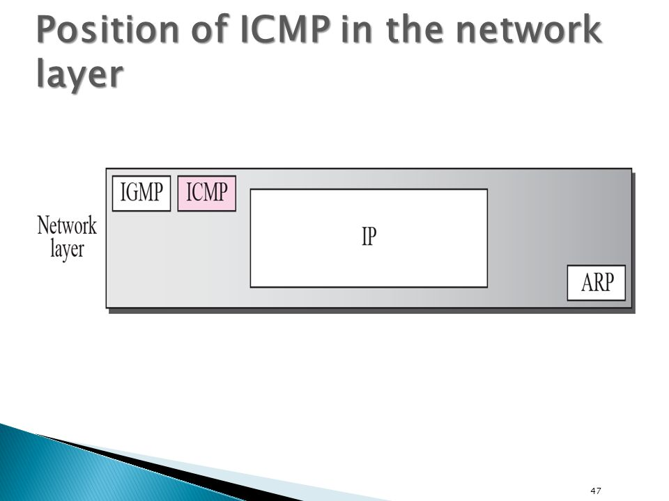 47 Position of ICMP in the network layer
