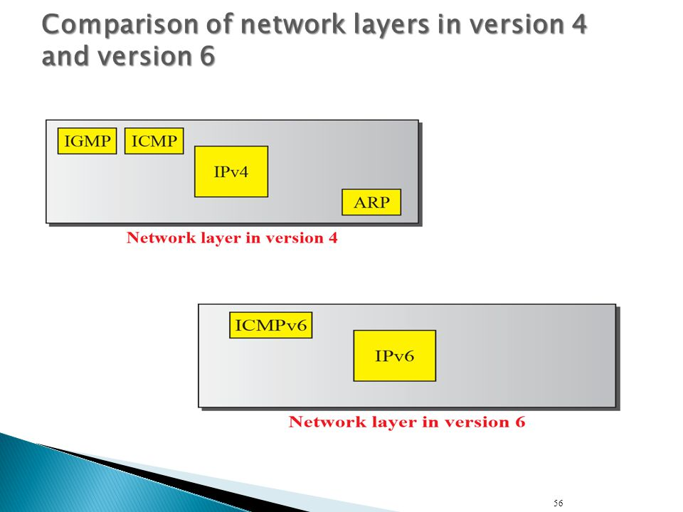 56 Comparison of network layers in version 4 and version 6