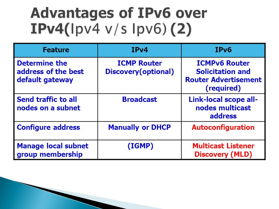 FeatureIPv4IPv6 Determine the address of the best default gateway ICMP Router Discovery(optional) ICMPv6 Router Solicitation and Router Advertisement