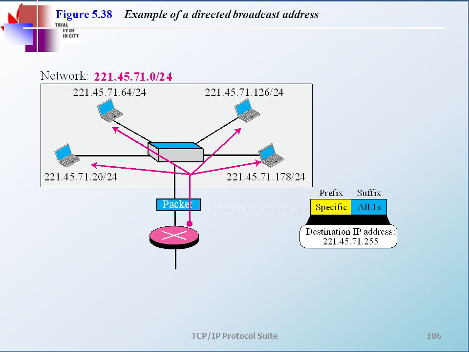 TCP/IP Protocol Suite106 Figure 5.38 Example of a directed broadcast address