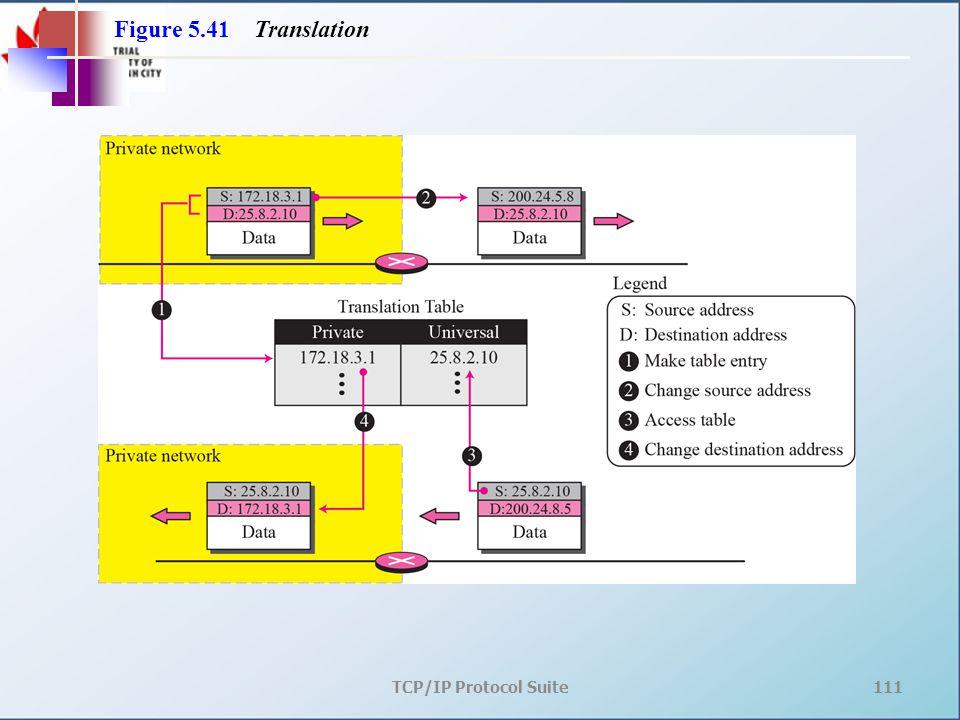 TCP/IP Protocol Suite111 Figure 5.41 Translation