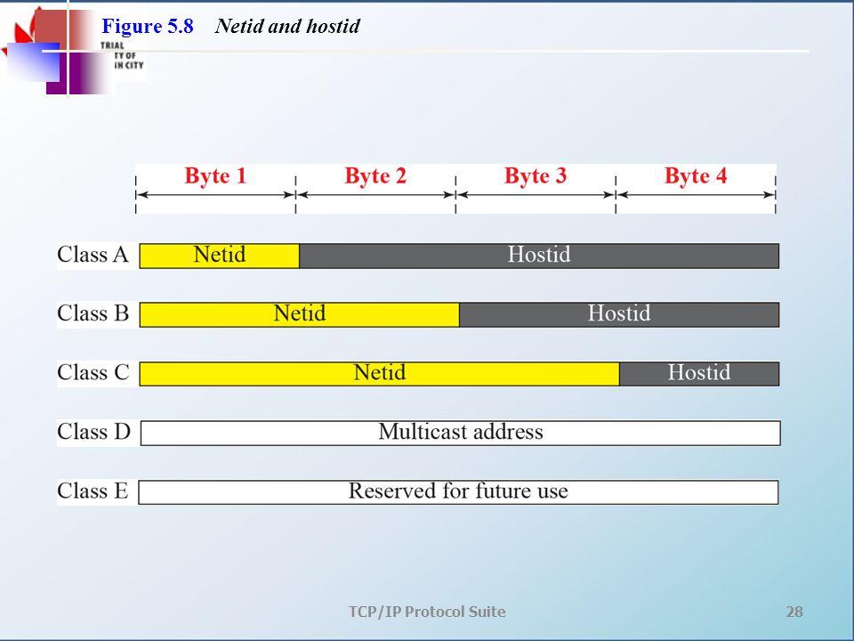 TCP/IP Protocol Suite28 Figure 5.8 Netid and hostid
