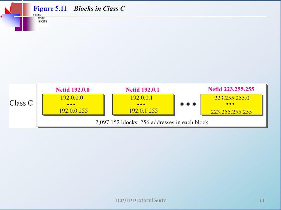 TCP/IP Protocol Suite33 Figure 5.11 Blocks in Class C