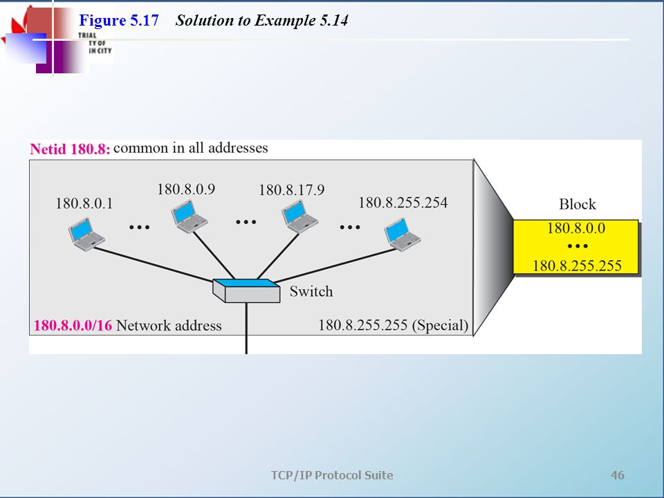 TCP/IP Protocol Suite46 Figure 5.17 Solution to Example 5.14