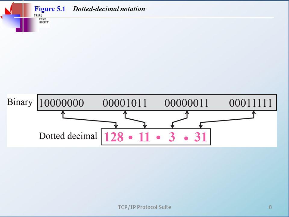 TCP/IP Protocol Suite69 Phần đầu của lớp mạng có giá trị từ 1 đến 32. Note