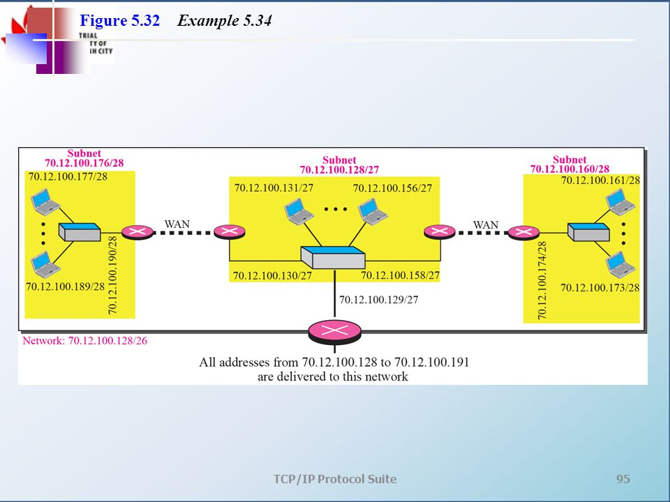 TCP/IP Protocol Suite95 Figure 5.32 Example 5.34