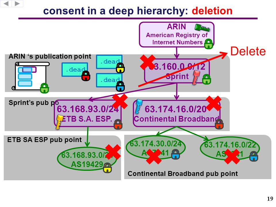 ARIN 's publication point Continental Broadband pub point ETB SA ESP pub point Sprint's pub po consent in a deep hierarchy: deletion 63.174.16.0/20 Continental Broadband 63.168.93.0/24 ETB S.A.