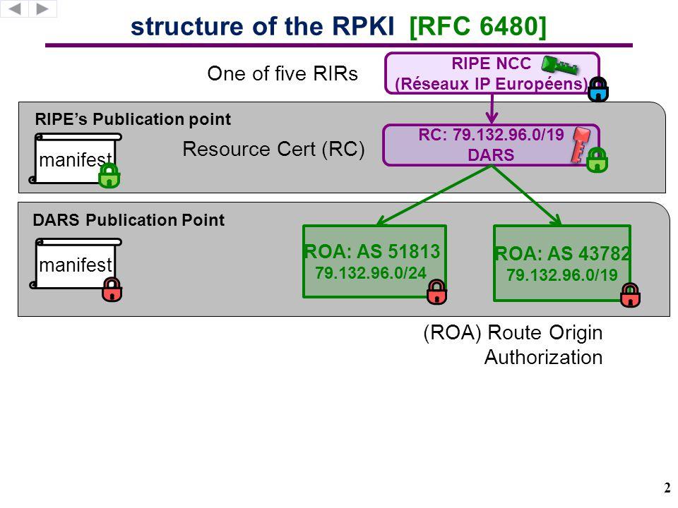 RIPE's Publication point DARS Publication Point structure of the RPKI [RFC 6480] RC: 79.132.96.0/19 DARS RIPE NCC (Réseaux IP Européens) ROA: AS 51813 79.132.96.0/24 manifest (ROA) Route Origin Authorization Resource Cert (RC) ROA: AS 43782 79.132.96.0/19 One of five RIRs 2