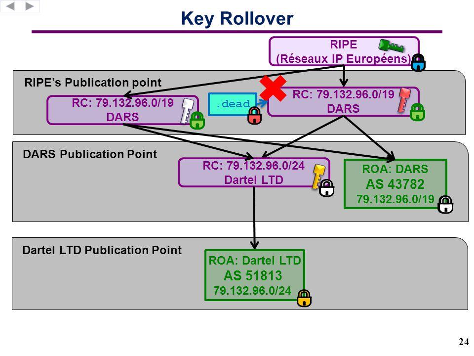 RIPE's Publication point DARS Publication Point Key Rollover RC: 79.132.96.0/19 DARS RIPE (Réseaux IP Européens) 24 ROA: DARS AS 43782 79.132.96.0/19 Dartel LTD Publication Point RC: 79.132.96.0/24 Dartel LTD ROA: Dartel LTD AS 51813 79.132.96.0/24 RC: 79.132.96.0/19 DARS.dead