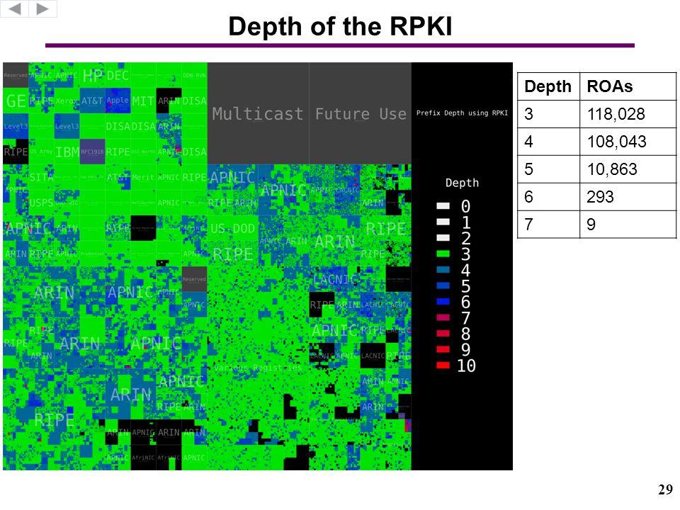 Depth of the RPKI DepthROAs 3118,028 4108,043 510,863 6293 79 29