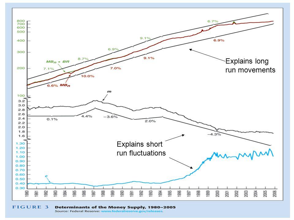 Explains long run movements Explains short run fluctuations