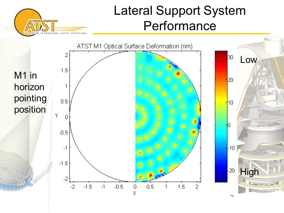 Lateral Support System Performance M1 in horizon pointing position Low High