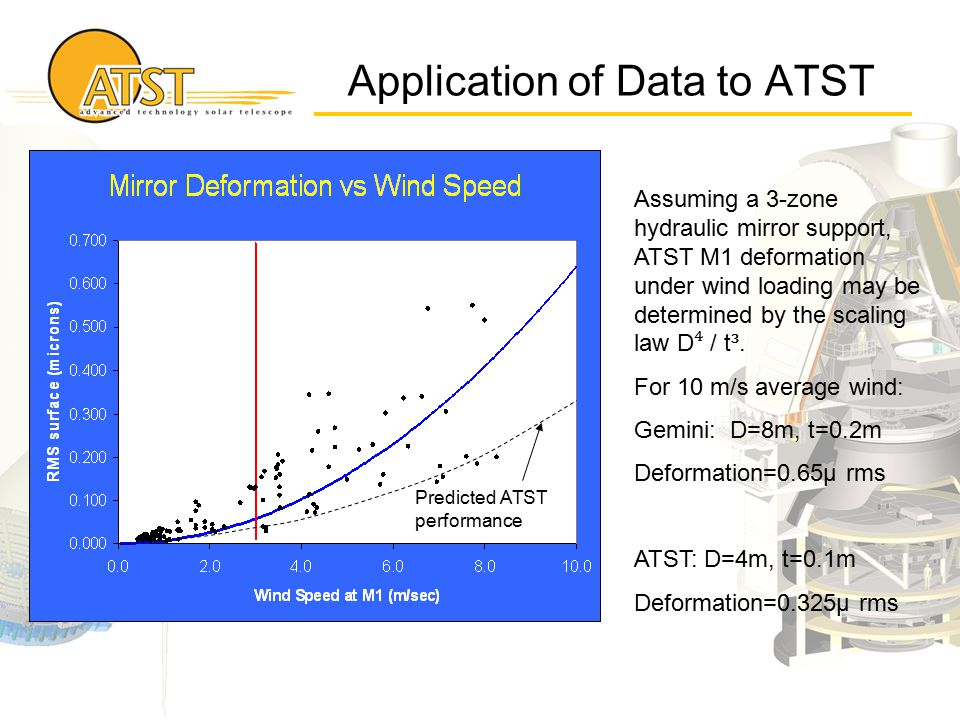 Application of Data to ATST Assuming a 3-zone hydraulic mirror support, ATST M1 deformation under wind loading may be determined by the scaling law D