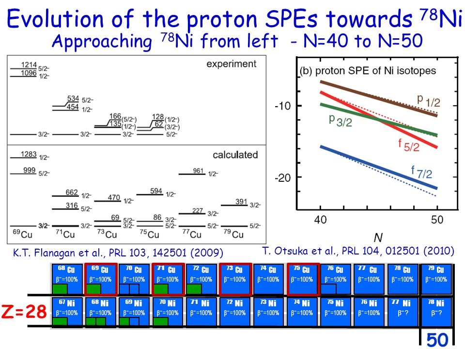 Evolution of the proton SPEs towards 78 Ni Approaching 78 Ni from left - N=40 to N=50 Z=28 50 K.T. Flanagan et al., PRL 103, 142501 (2009) T. Otsuka e
