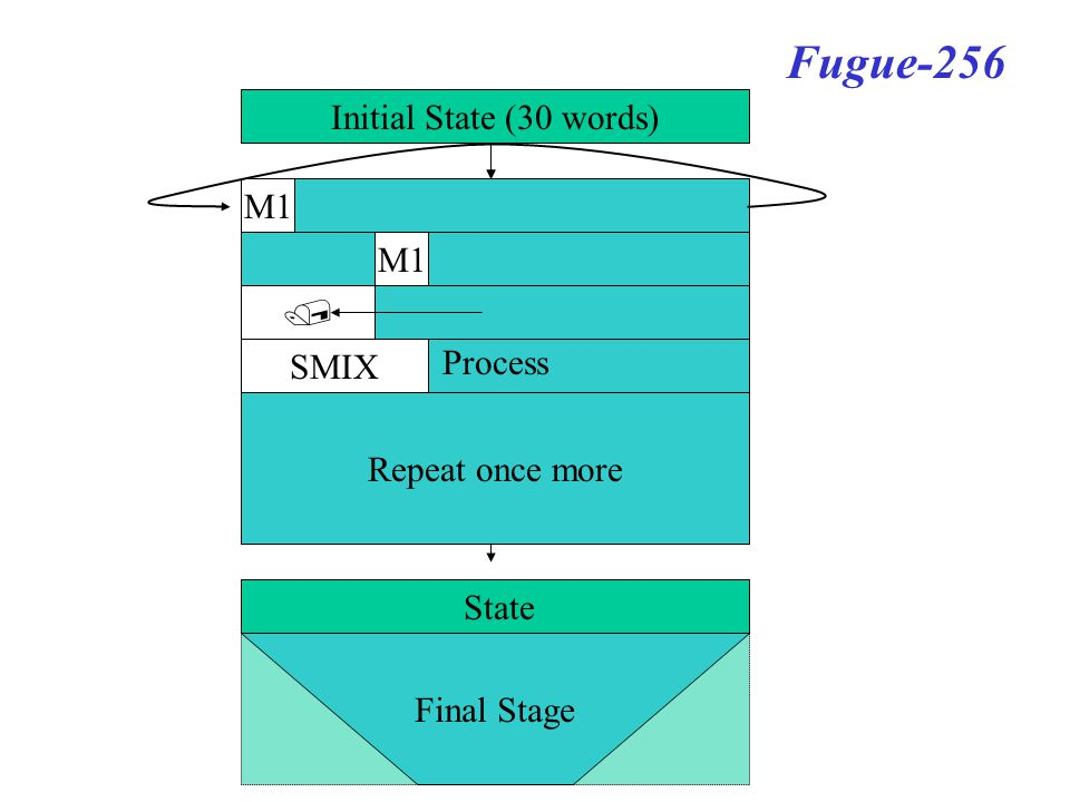 Initial State (30 words) Process New State Final Stage Iterate State Fugue-256 Process M1 SMIX  M1 Repeat once more