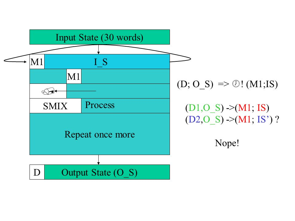 Input State (30 words) Process Output State (O_S) M1 SMIX  D Repeat once more I_S M1 (D; O_S) =>  .