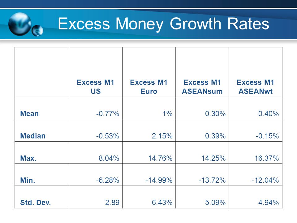 Excess Money Growth Rates Excess M1 US Excess M1 Euro Excess M1 ASEANsum Excess M1 ASEANwt Mean-0.77% 1%0.30%0.40% Median-0.53% 2.15%0.39%-0.15% Max.