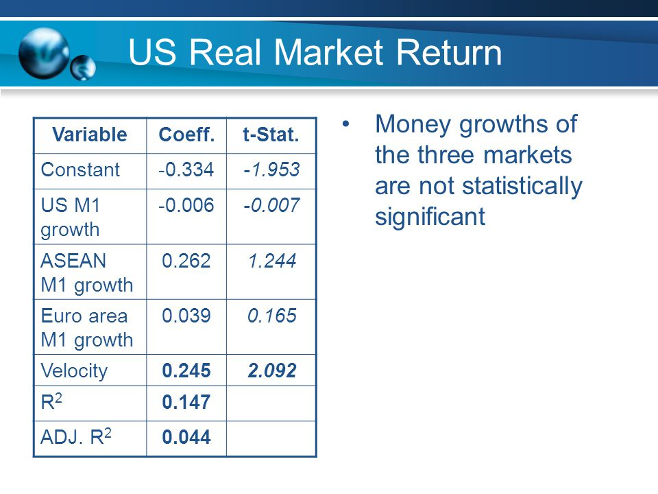 US Real Market Return Money growths of the three markets are not statistically significant VariableCoeff.t-Stat.