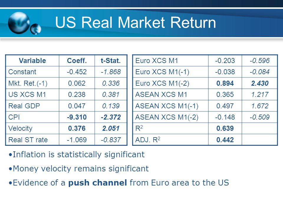 US Real Market Return VariableCoeff.t-Stat. Constant-0.452-1.868 Mkt.