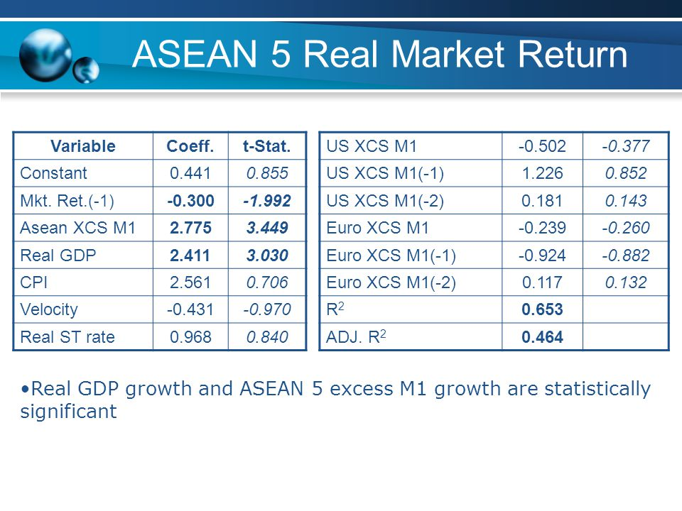 ASEAN 5 Real Market Return VariableCoeff.t-Stat. Constant0.4410.855 Mkt.