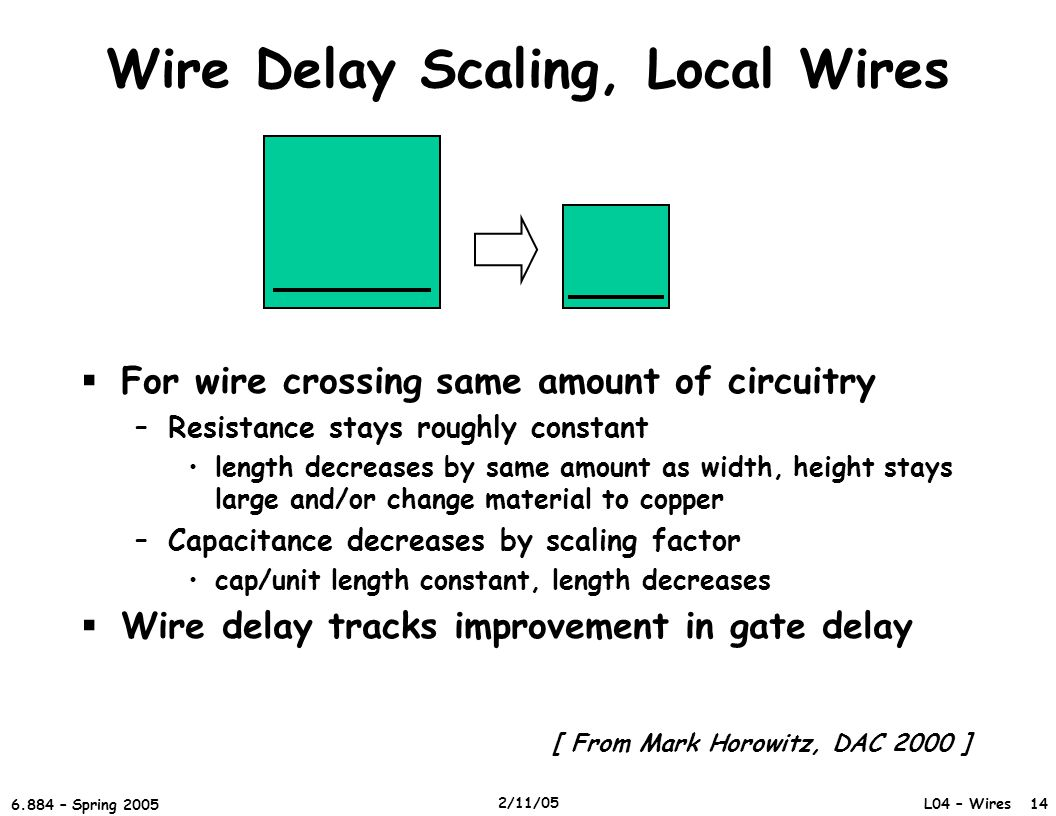L04 – Wires 14 6.884 – Spring 2005 2/11/05 Wire Delay Scaling, Local Wires  For wire crossing same amount of circuitry –Resistance stays roughly constant length decreases by same amount as width, height stays large and/or change material to copper –Capacitance decreases by scaling factor cap/unit length constant, length decreases  Wire delay tracks improvement in gate delay [ From Mark Horowitz, DAC 2000 ]